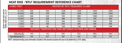 BTU Chart